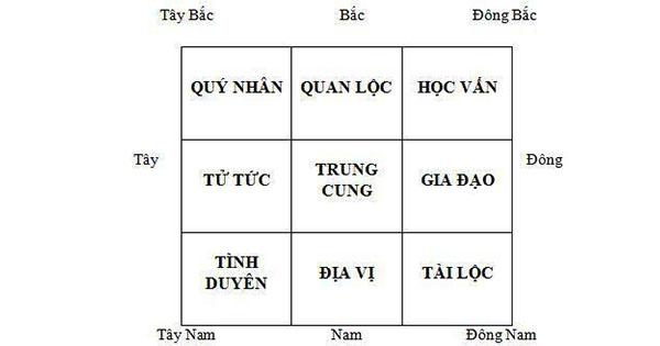 y-nghia-9-cung-trong-phong-thuy-nha-o-hosoxaydung.vn-1